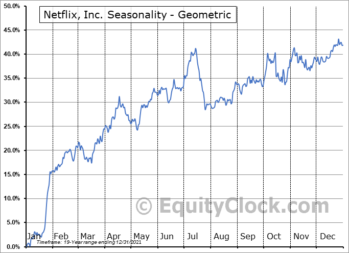 Netflix, Inc. (NASD:NFLX) Seasonality