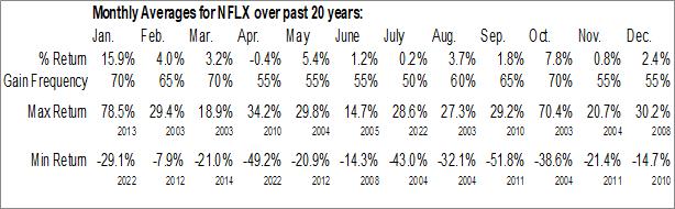 Monthly Seasonal Netflix, Inc. (NASD:NFLX)