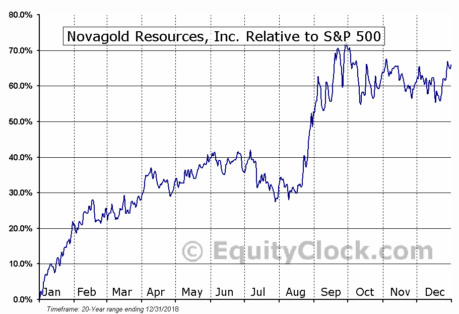 NG.TO Relative to the S&P 500