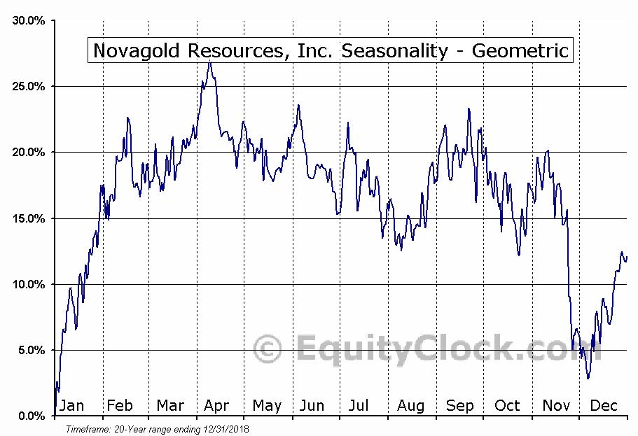 Novagold Resources, Inc. (TSE:NG.TO) Seasonality