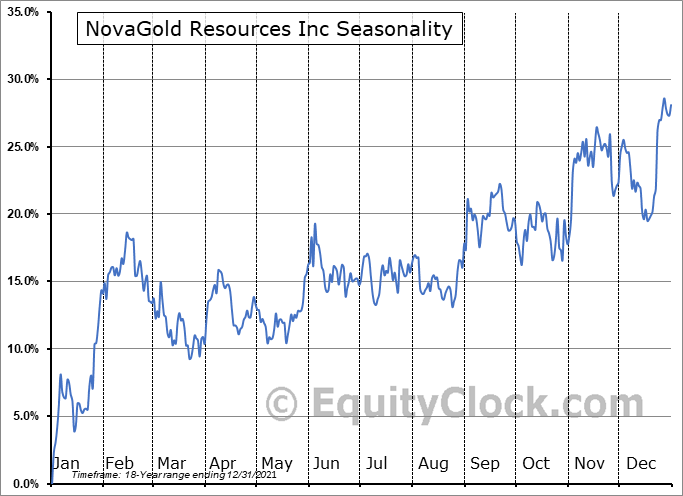 Novagold Resources Inc. Seasonal Chart