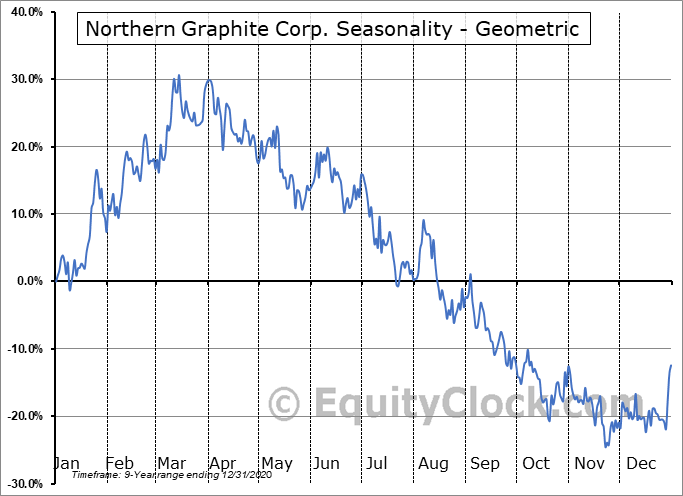 Northern Graphite Corp. (TSXV:NGC.V) Seasonality