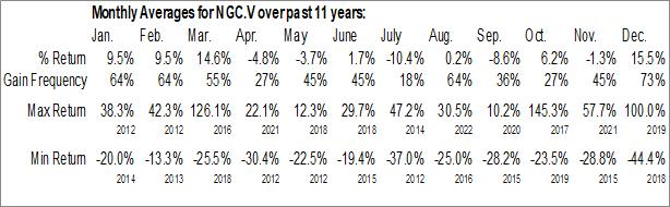 Monthly Seasonal Northern Graphite Corp. (TSXV:NGC.V)