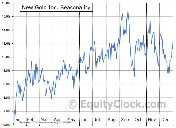 New Gold Inc. (TSE:NGD.TO) Seasonality