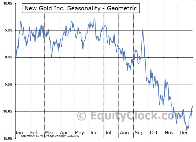 New Gold Inc. (AMEX:NGD) Seasonality