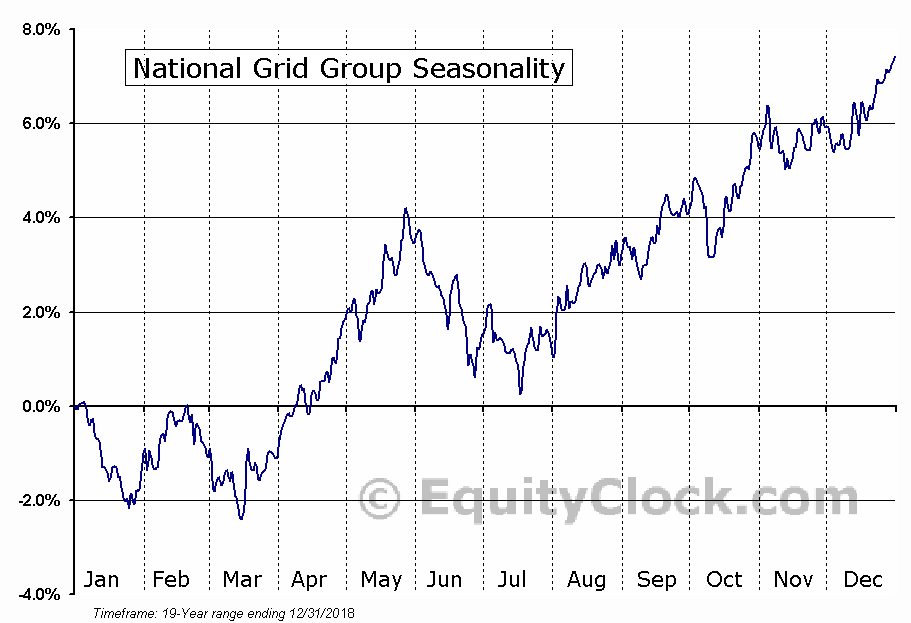 National Grid Group (NYSE:NGG) Seasonality