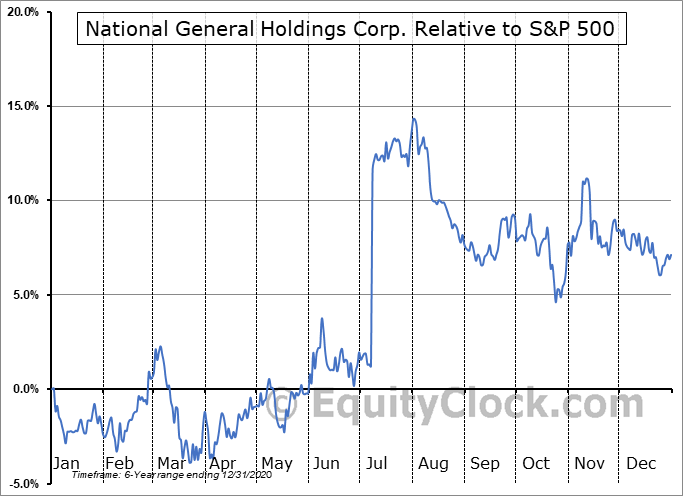 NGHC Relative to the S&P 500
