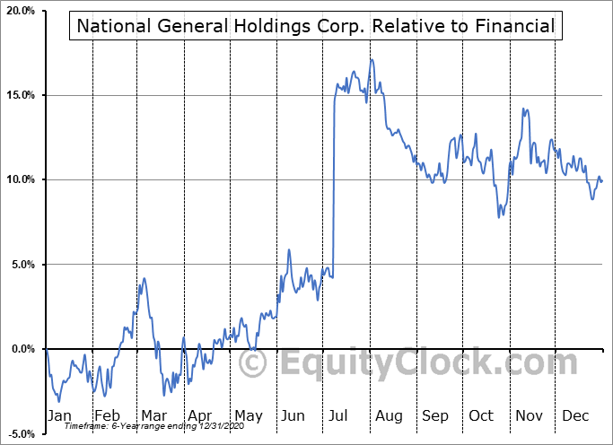 NGHC Relative to the Sector