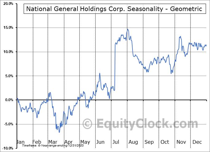National General Holdings Corp. (NASD:NGHC) Seasonality