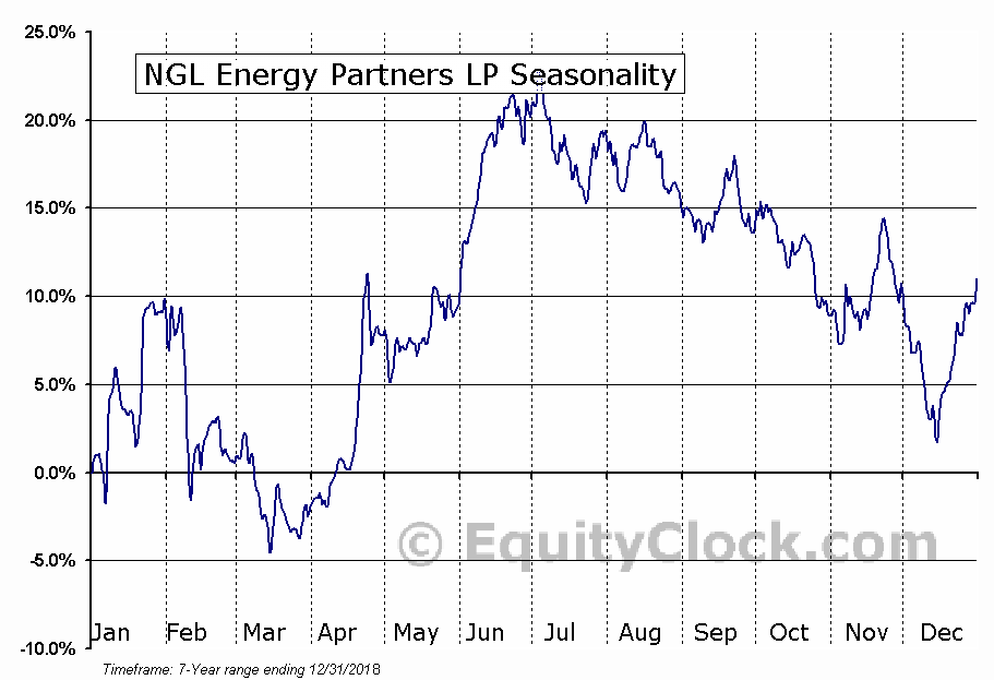 NGL ENERGY PARTNERS LP (NGL) Seasonal Chart