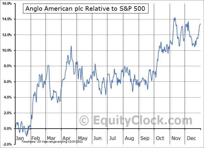 NGLOY Relative to the S&P 500