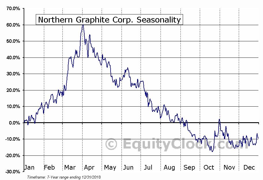 Northern Graphite Corp. (OTCMKT:NGPHF) Seasonality