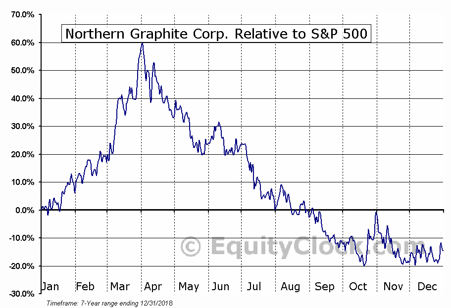NGPHF Relative to the S&P 500