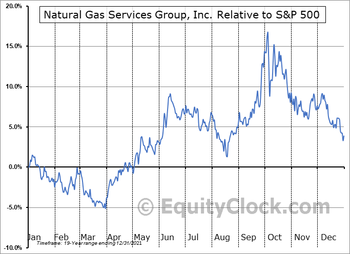 NGS Relative to the S&P 500