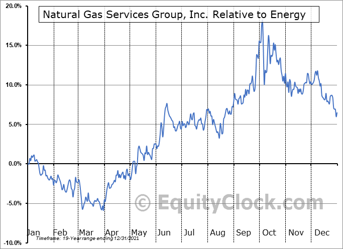 NGS Relative to the Sector