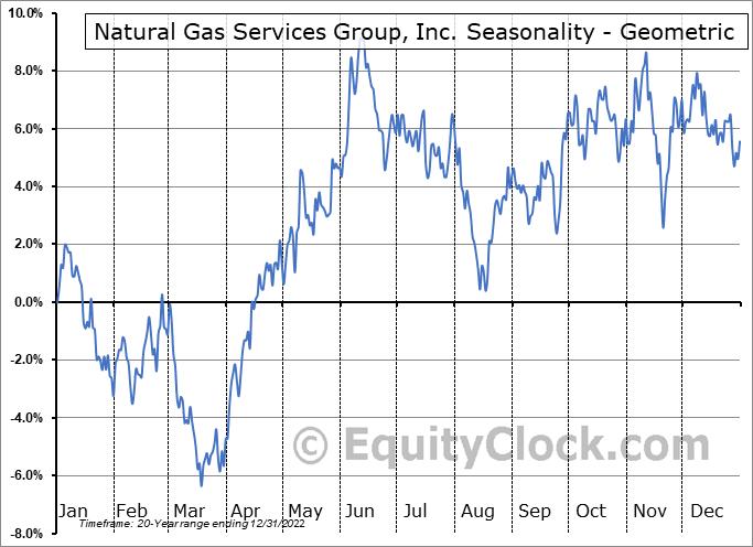 Natural Gas Services Group, Inc. (NYSE:NGS) Seasonality
