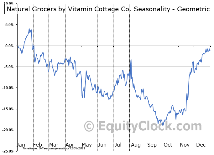 Natural Grocers by Vitamin Cottage Co. (NYSE:NGVC) Seasonality