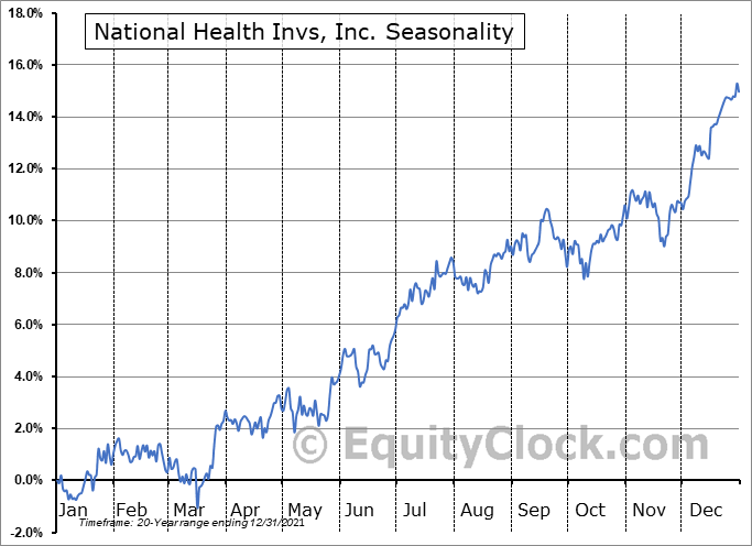 National Health Investors, Inc. Seasonal Chart