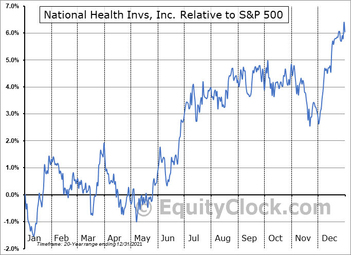 NHI Relative to the S&P 500