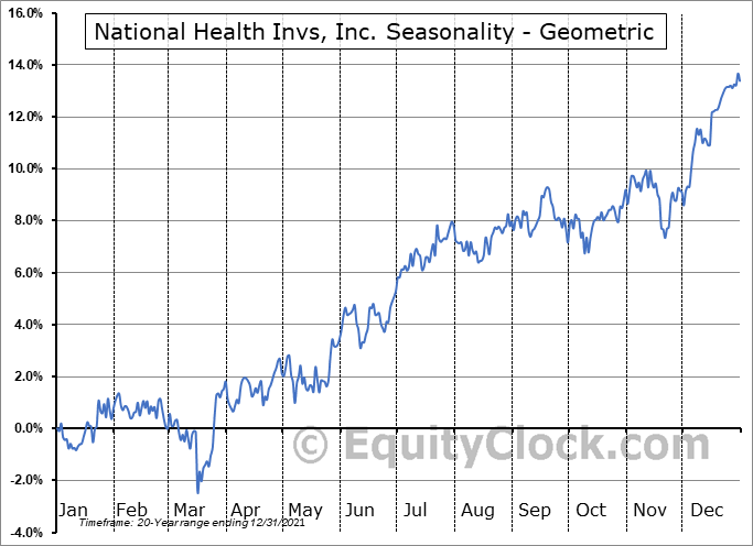 National Health Invs, Inc. (NYSE:NHI) Seasonality