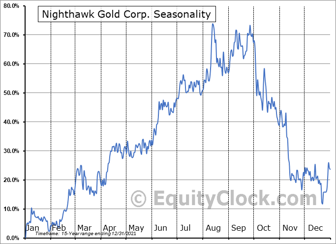 Nighthawk Gold Corp. (TSE:NHK.TO) Seasonality