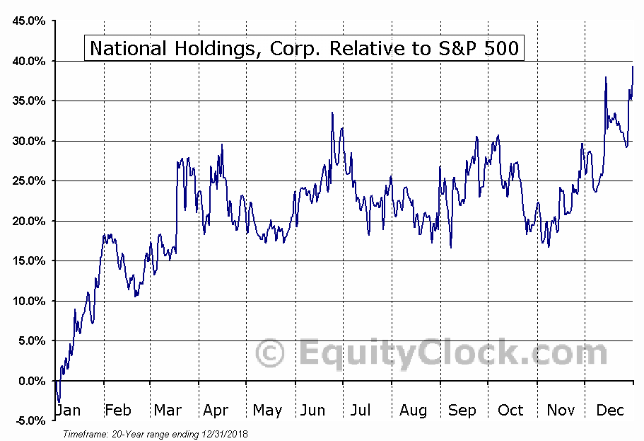 NHLD Relative to the S&P 500