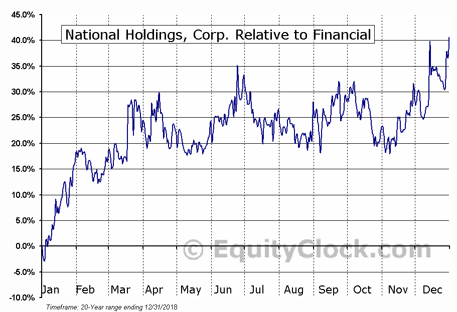 NHLD Relative to the Sector