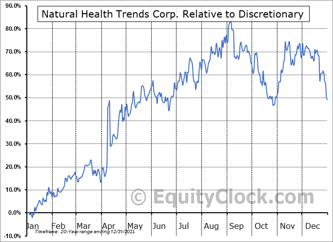 NHTC Relative to the Sector