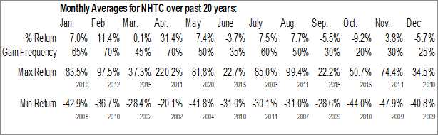 Monthly Seasonal Natural Health Trends Corp. (NASD:NHTC)
