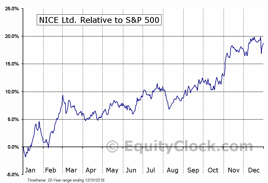 NICE Relative to the S&P 500