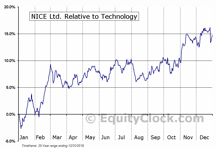 NICE Relative to the Sector
