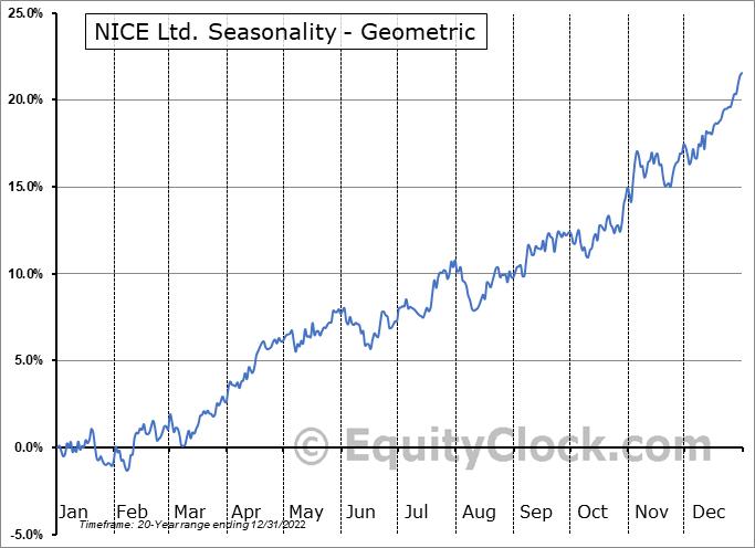 NICE Ltd. (NASD:NICE) Seasonality