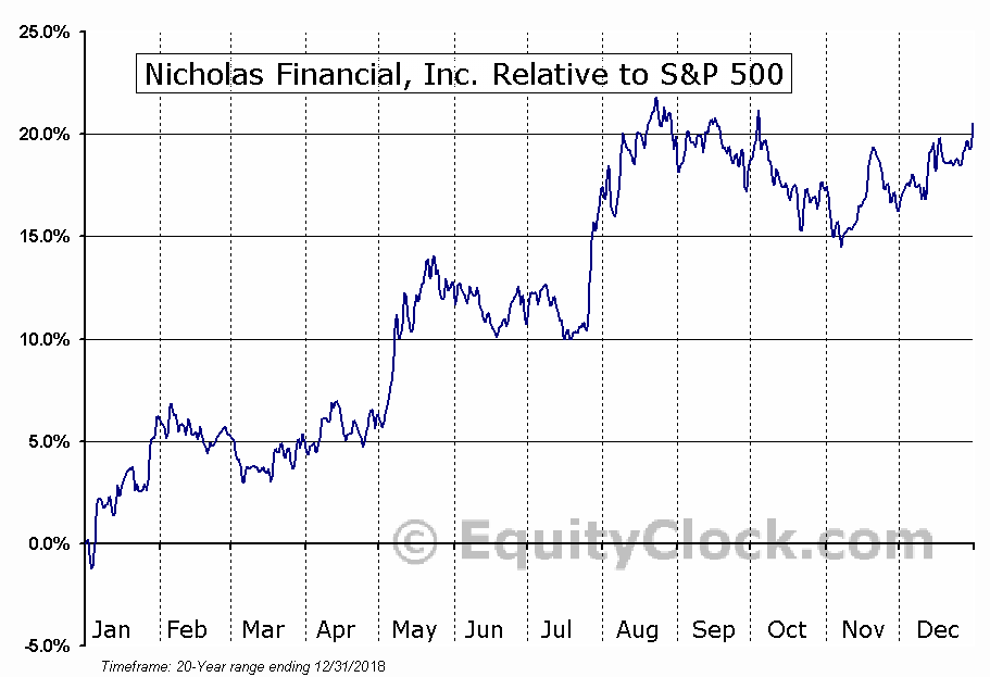 NICK Relative to the S&P 500