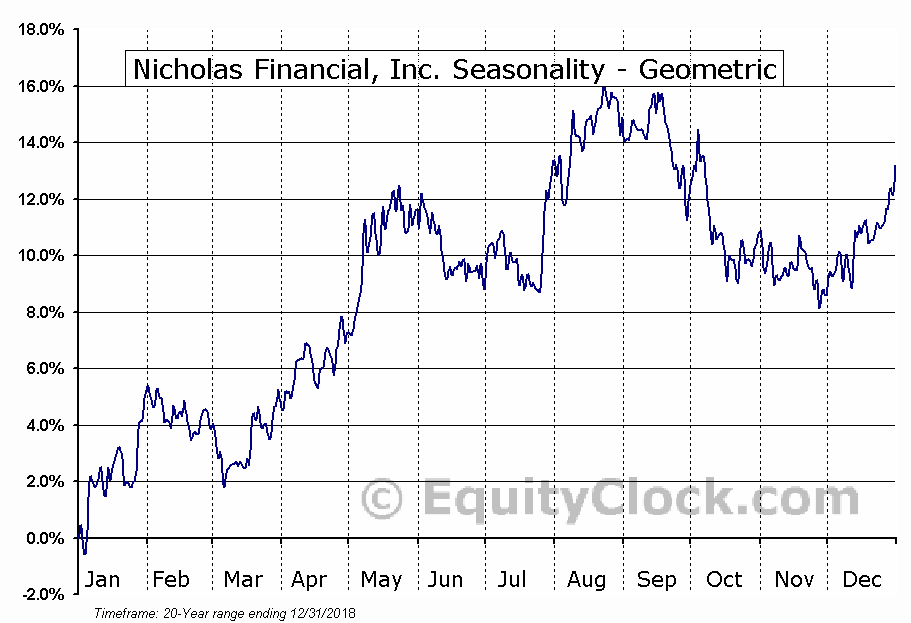 Nicholas Financial, Inc. (NASD:NICK) Seasonality
