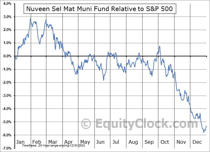 NIM Relative to the S&P 500