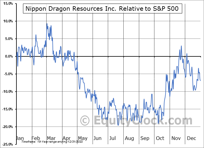 NIP.V Relative to the S&P 500