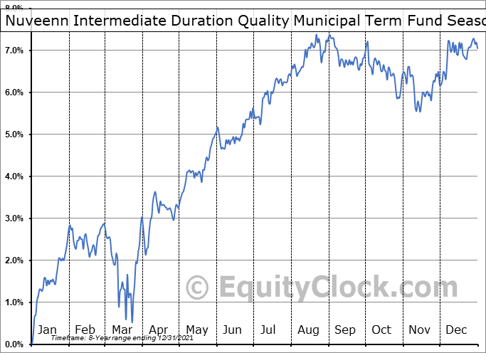 Nuveenn Intermediate Duration Quality Municipal Term Fund (NYSE:NIQ) Seasonality