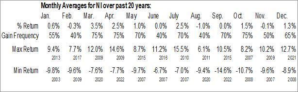 Monthly Seasonal Nisource, Inc. (NYSE:NI)