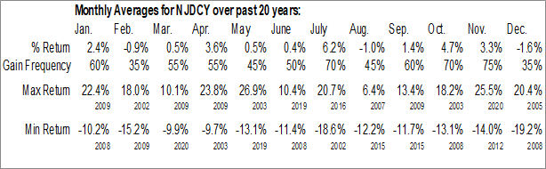 Monthly Seasonal Nidec Corp. (OTCMKT:NJDCY)