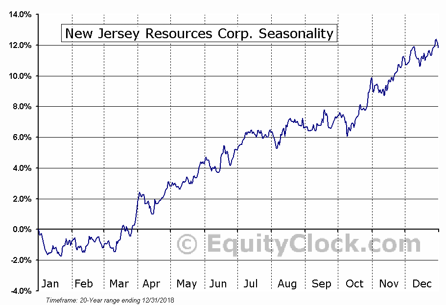 NewJersey Resources Corporation (NJR) Seasonal Chart