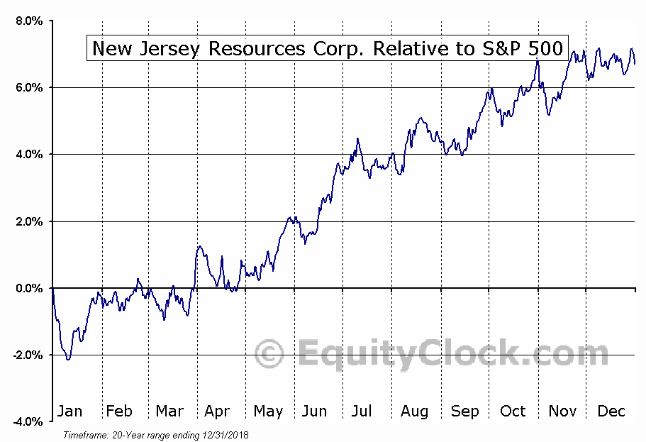 NJR Relative to the S&P 500
