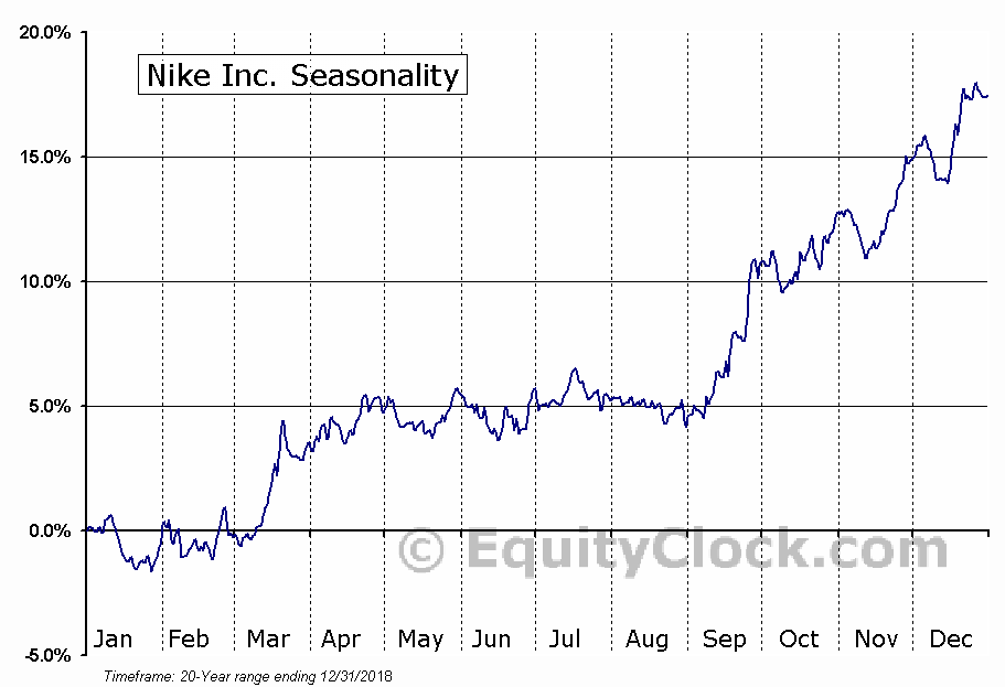 Nike Inc. (NYSE:NKE) Seasonal Chart | Equity Clock