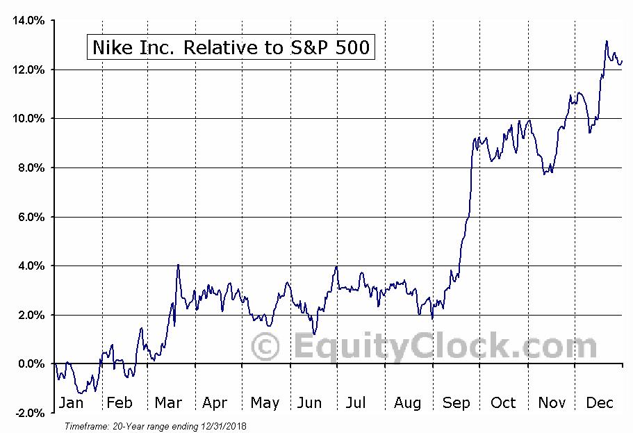 NKE Relative to the S&P 500