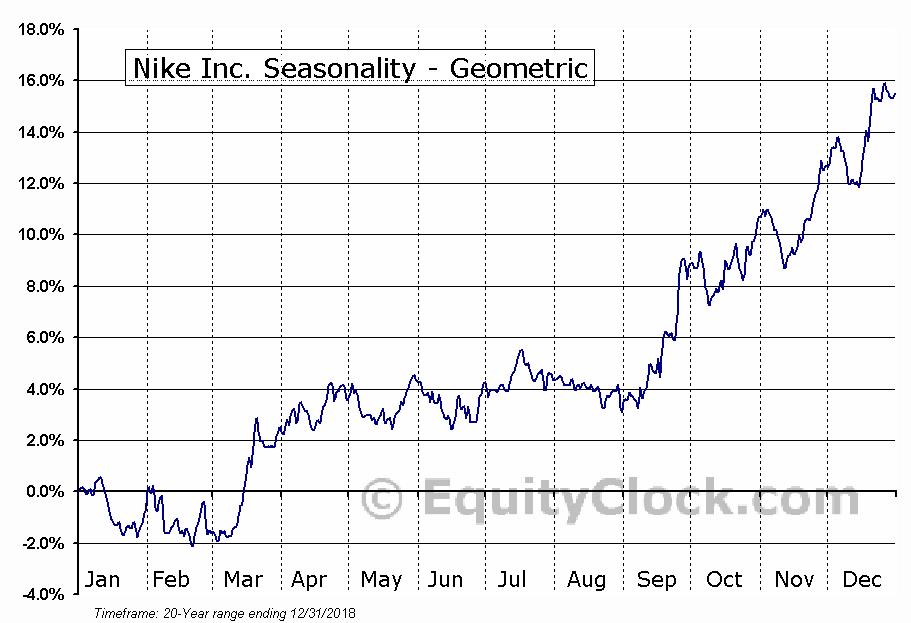 Nike Inc. (NYSE:NKE) Seasonality