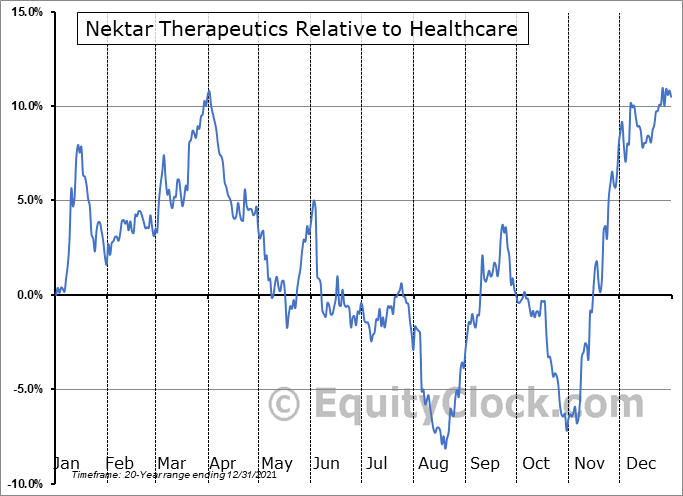 NKTR Relative to the Sector