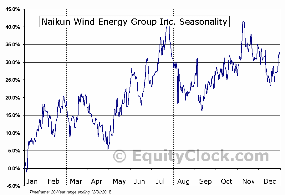 Naikun Wind Energy Group Inc. (TSXV:NKW.V) Seasonality