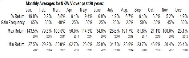 Monthly Seasonal Naikun Wind Energy Group Inc. (TSXV:NKW.V)