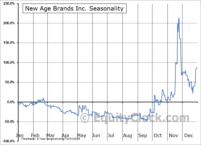 New Age Brands Inc. (OTCMKT:NLBIF) Seasonality