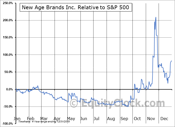 NLBIF Relative to the S&P 500