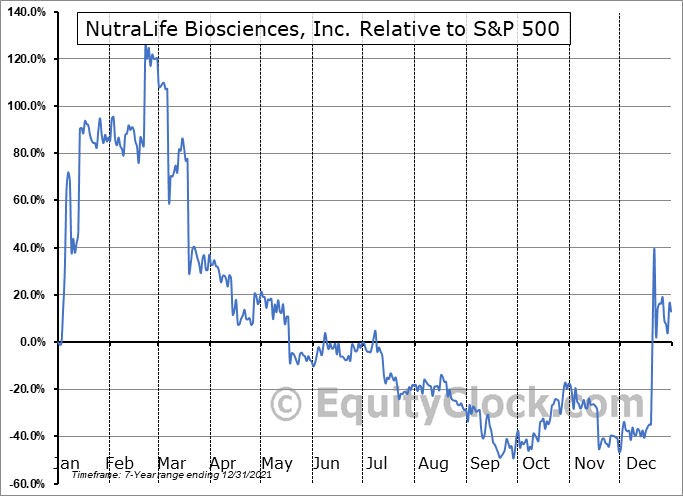 NLBS Relative to the S&P 500